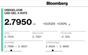 Bloomberg-ზე 1 დოლარი 2.7950 ლარი ღირს