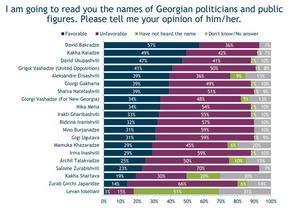 Leaders of IRI survey - 3 politicians