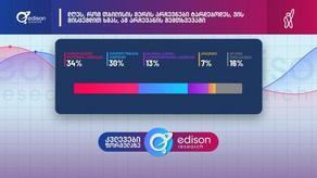 მერის არჩევნები ხვალ რომ ტარდებოდეს, ვინ რამდენ პროცენტს აიღებდა - Edison Research-ის კვლევა