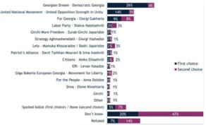 IRI survey on elections