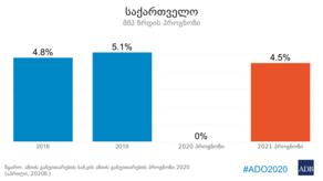 Asian Development Bank issues forecast for Georgia's economy