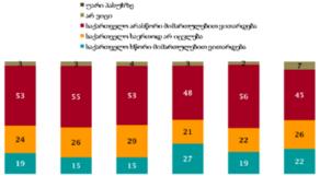 NDI: 53% მიიჩნევს, რომ ქვეყანა არასწორი მიმართულებით ვითარდება